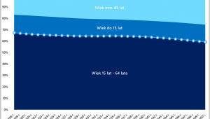 Prognoznowanie zmiany struktury wiekowej ludności Ukrainy, źródło: Rynek Pierwotny