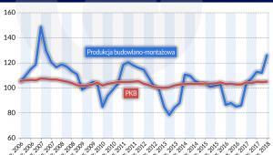 Budownictwo - dynamika PKB i produkcji budowlanej (graf. Obserwator Finansowy)