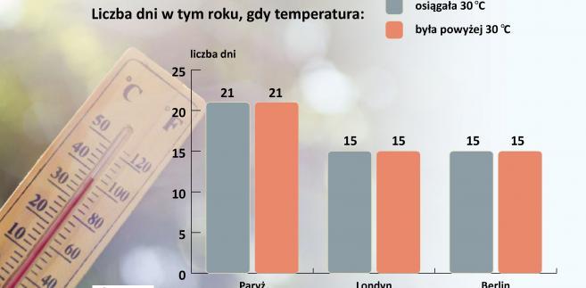 Liczna dni w roku z temp 30 st. C i więcej