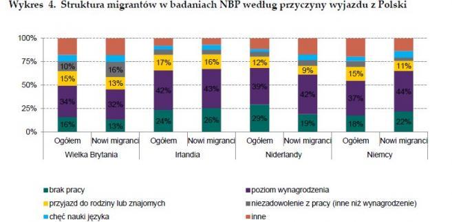 Przyczna wyjazdu z Polski, źródo: NBP