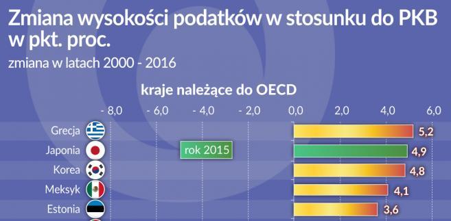 Podatki - zmiana wysokości - kraje OECD lata 2000-2016 (graf. Obserwator Finansowy)