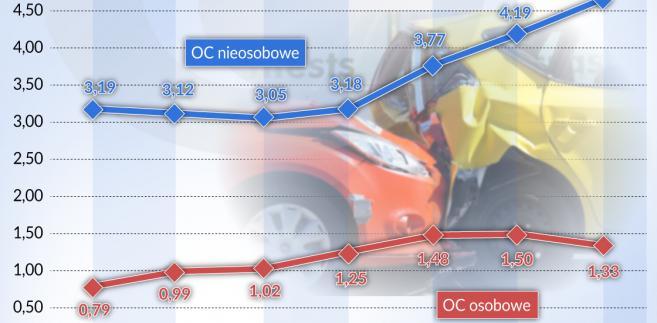 Ubezpieczenia-odszkodowania wyplacone OC (graf. Obserwator Finansowy)
