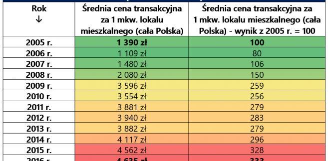 Zmiany średniej ceny 1 mkw. lokalu mieszkalnego w Polsce