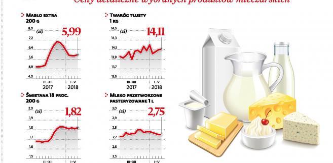 Ceny detaliczne wybranych produktow mleczarskich (p)