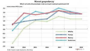 Roczna zmiana PKB