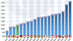 Średnia liczba przepracowanych godzin USA_Europa (graf. Obserwator Finansowy)