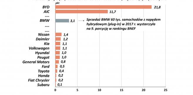 Ranking BNEF EV Exposure Index