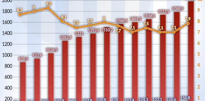Wpływy z VAT w Polsce w relacji do PKB w latach 2005-2017 (graf. Obserwator Finansowy)