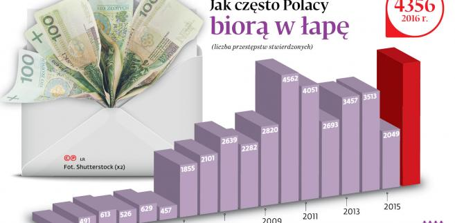 Jak często Polacy biorą w łapę