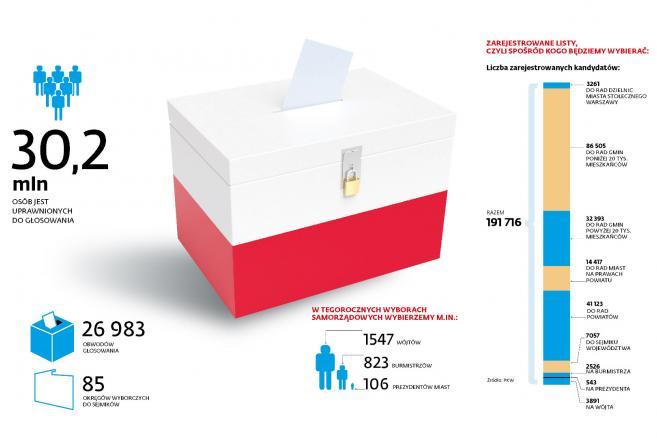 Wybory 2018 - podstawowe dane statystyczne