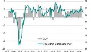 IHS Markit PMI - PKB USA roczna kwartalna zmiana