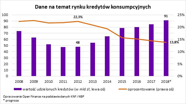 Dane nt. rynku kredytów konsumpcyjnych