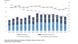Sprzedaż mieszkań - wykres2