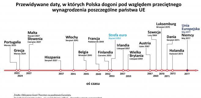Przewidywane daty, w których Polska dogoni pod względem przeciętnego wynagrodzenia poszczególne państwa UE