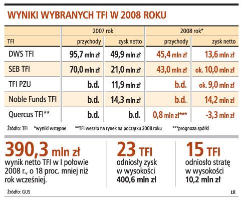 Wyniki wybranych TFI w 2008 roku
