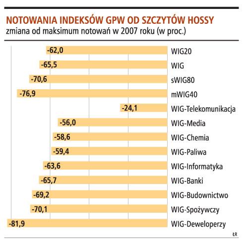 Notowania indeksów GPW od szczytów hossy
