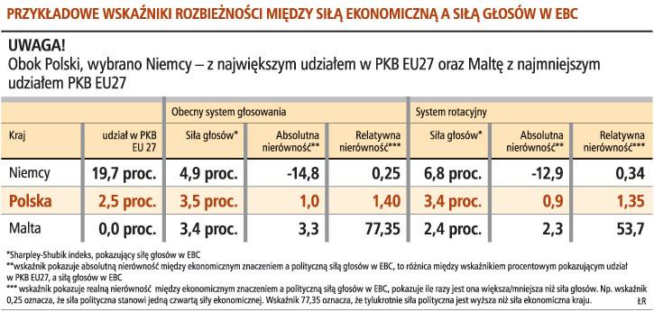 Przykładowe wskaźniki rozbieżności między siłą ekonomiczną a siłą głosów w EBC