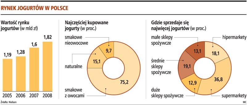 Rynek jogurtów w Polsce