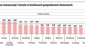 Udział wydatków na restauracje i hotele w budżetach gospodarstw domowych