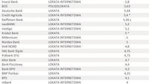 Oferta depozytowa banków – sierpień 2012 r. - lokata 5 tys. zł na 6 miesięcy