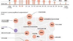Liczba emigrantów przebywających za granicą co najmniej rok