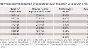 Rentowność najmu mieszkań w poszczególnych miastach w lipcu 2012 roku