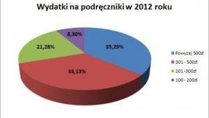 Wydatki na podręczniki w 2012 r.
