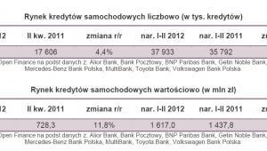 Rynek kredytów samochodowych liczbowo i wartościowo