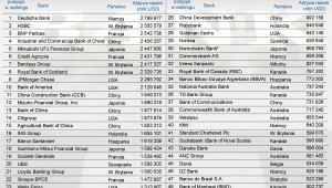 Ranking największych banków świata 2012 - TOP50